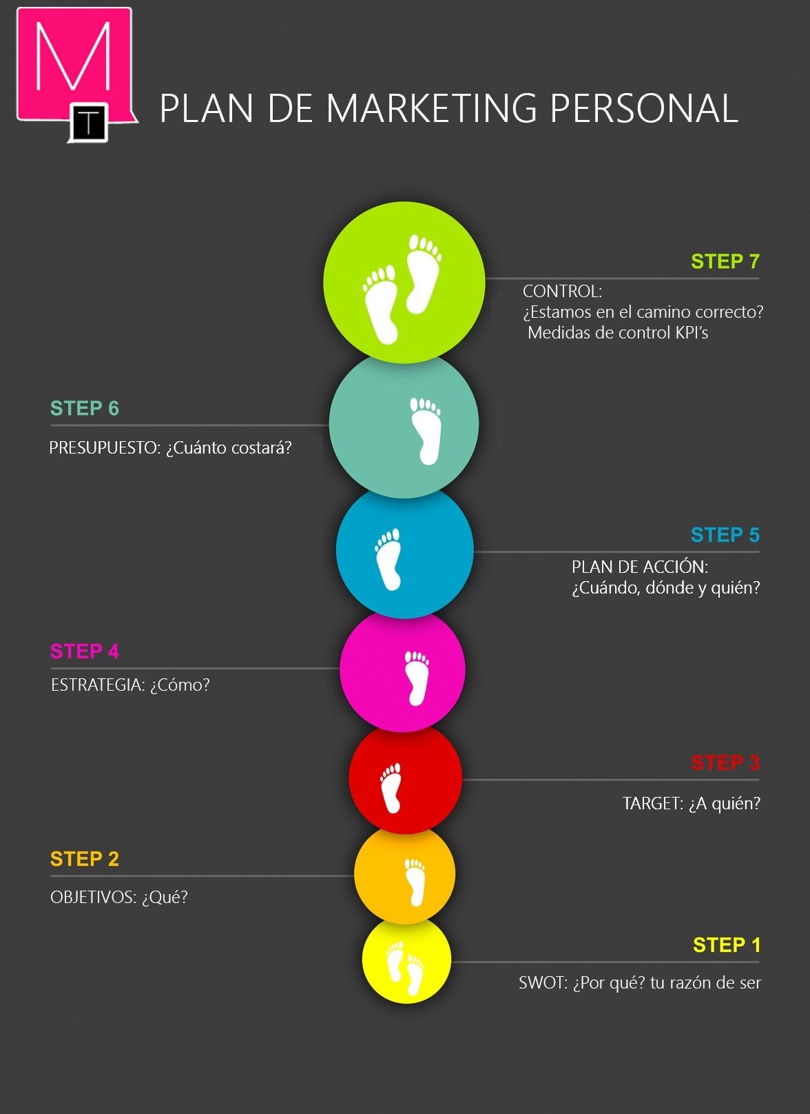 como hacer un plan de marketing online pdf