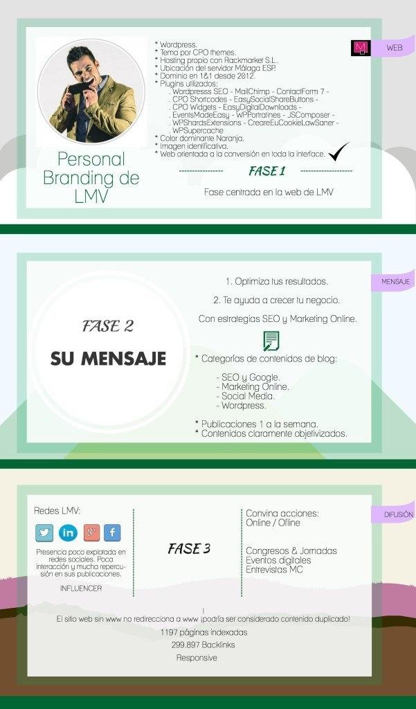 Infografía LMV