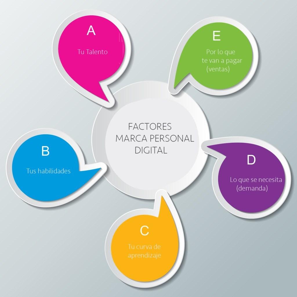 Infografia factores marca personal