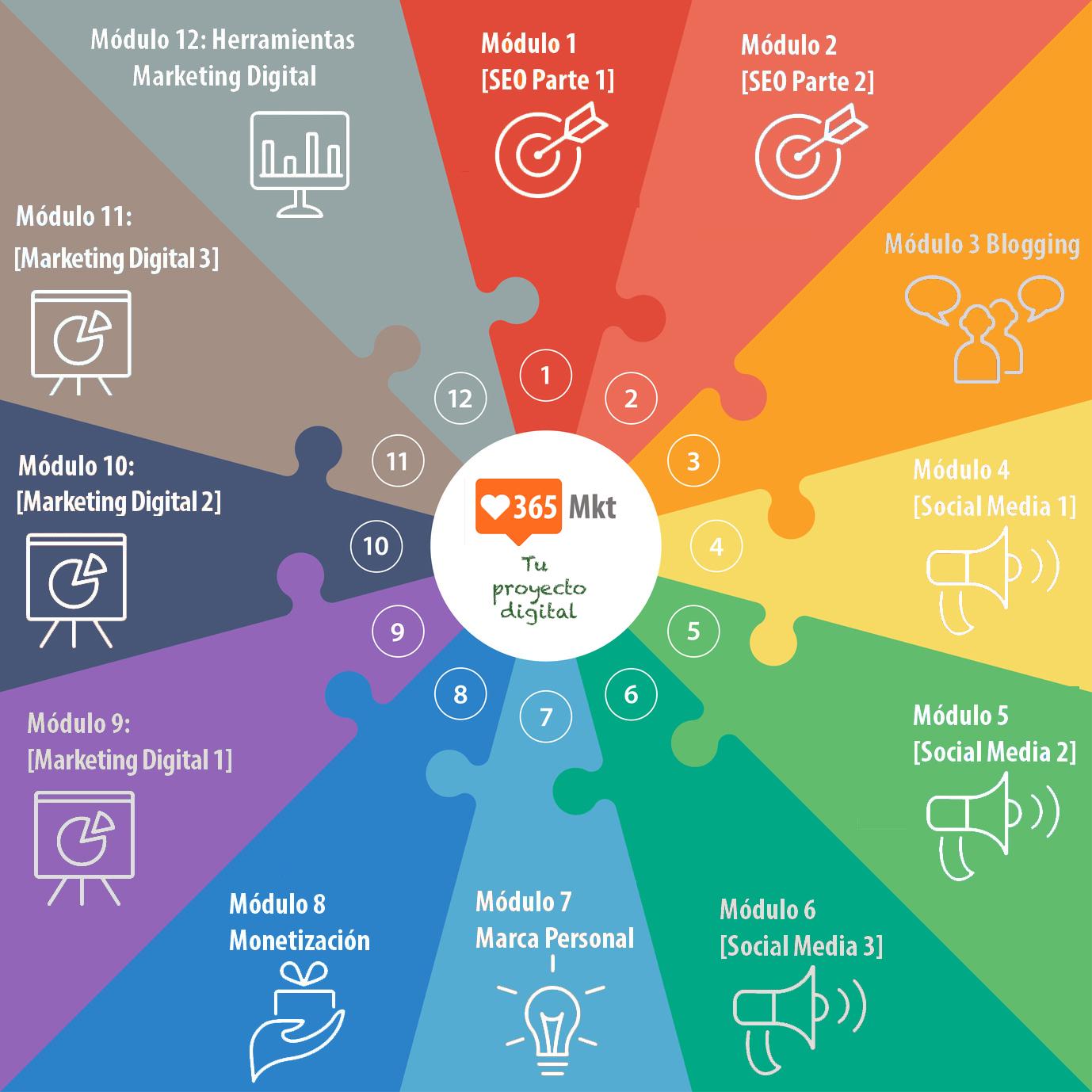 Rueda de los módulos del curso de Mkt 365 organizado por Miguel Florido