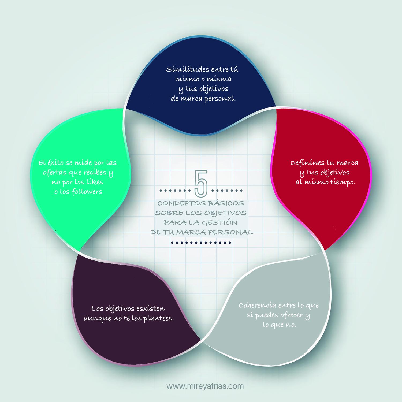 5 conceptos básicos sobre los objetivos para la gestión de tu marca personal