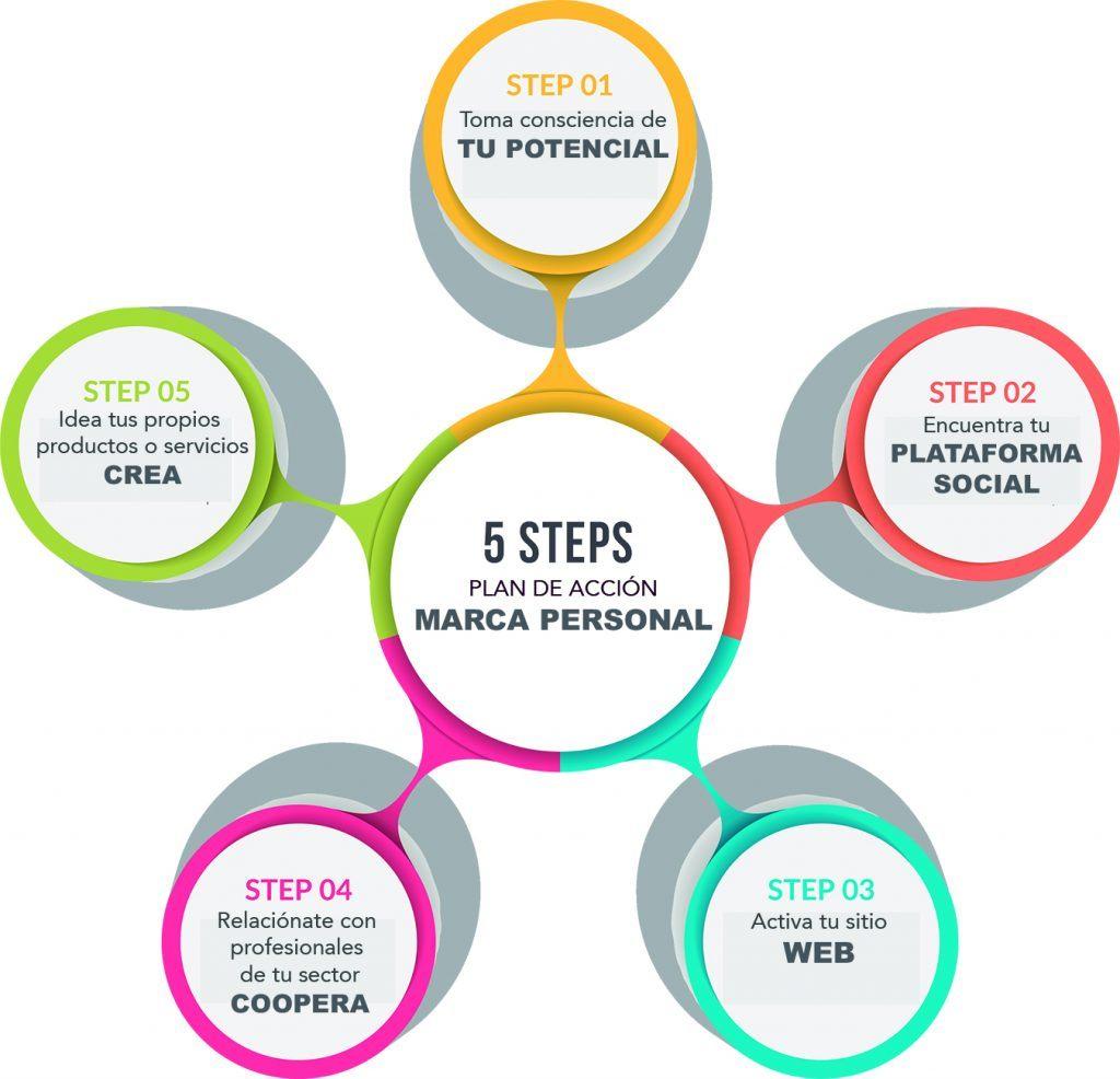 5 pasos para la acción